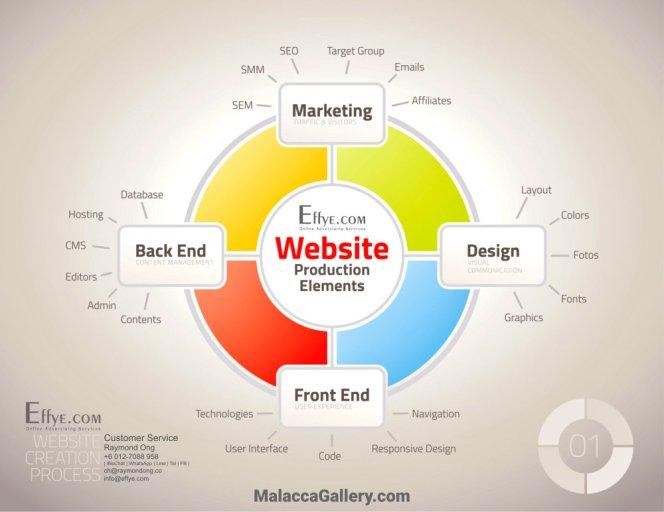 Malacca Raymond Ong Effye Media Melaka Website Design Online Advertising Web Development Education Webpage Facebook eCommerce Management Photo Shooting Malaysia A02