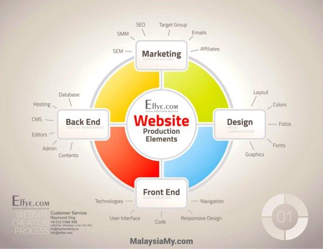 Msia Raymond Ong Effye Media Malaysia Website Design Online Advertising Web Development Education Webpage Facebook eCommerce Management Photo Shooting MY 马来西亚 A02